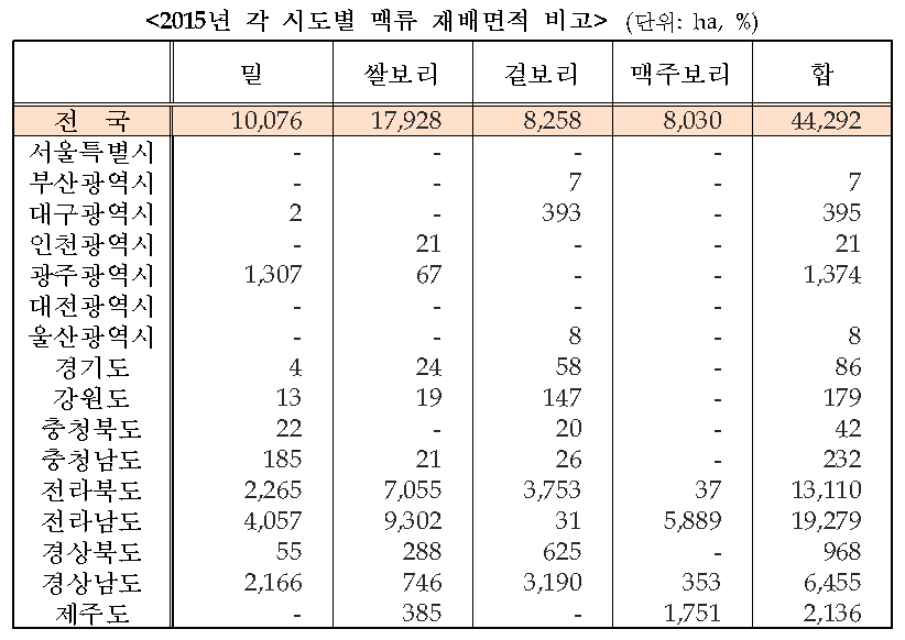 2015시도별맥류재배.png