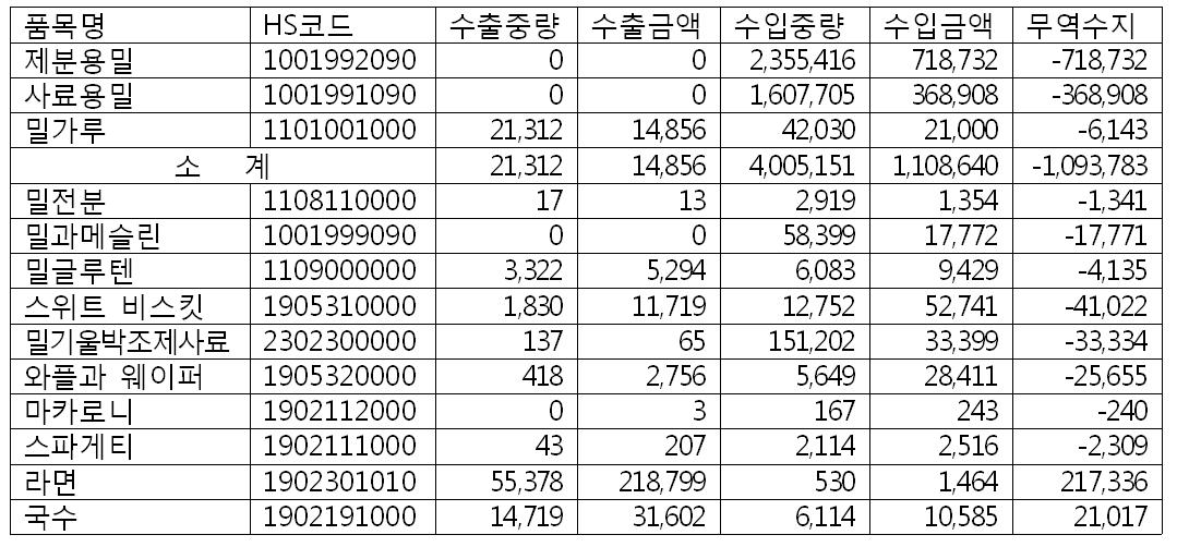 2015년밀과관련제품.png