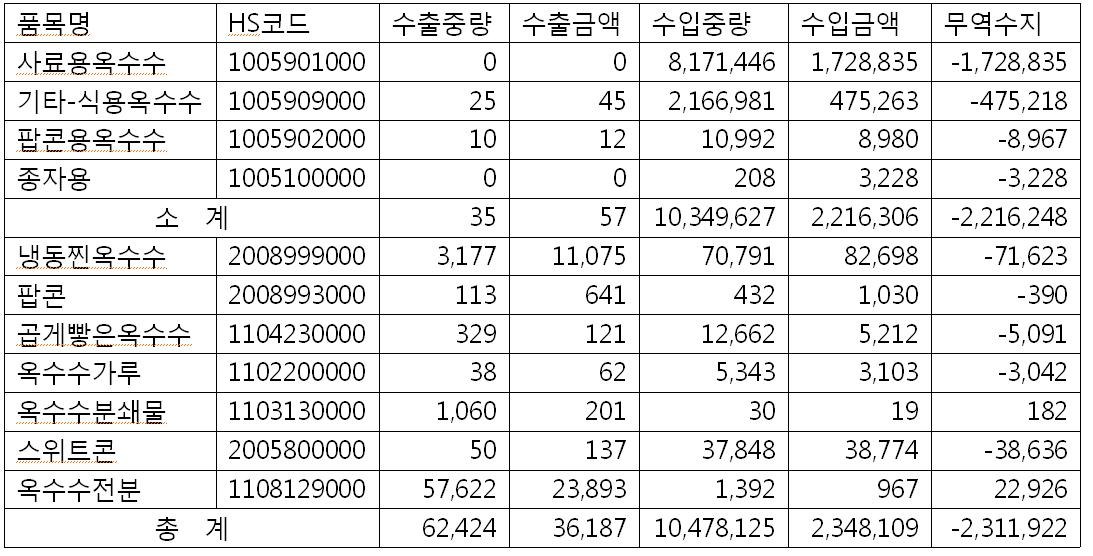 2015년옥수수수입.png