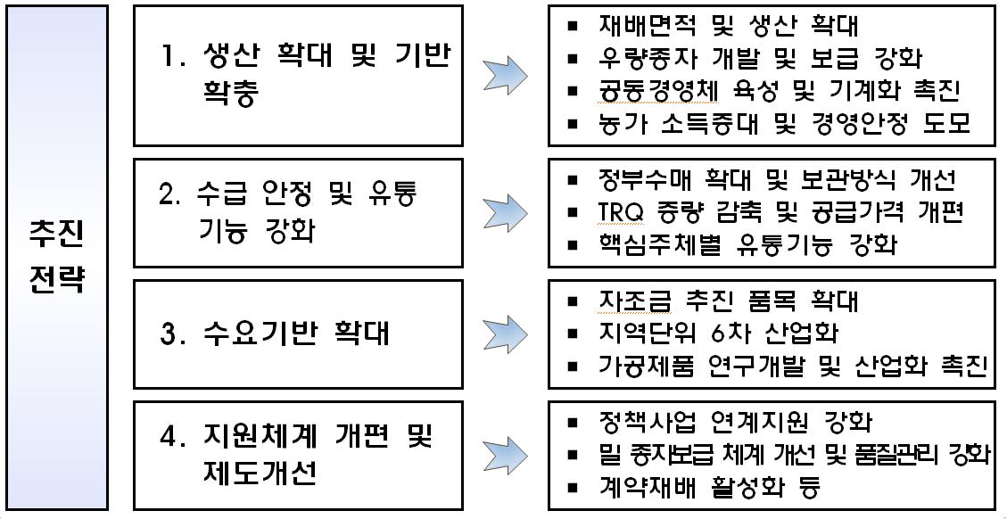 밭작물자급률제고추진전략.png
