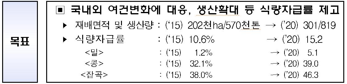2020밭작물식량자급률변화.png